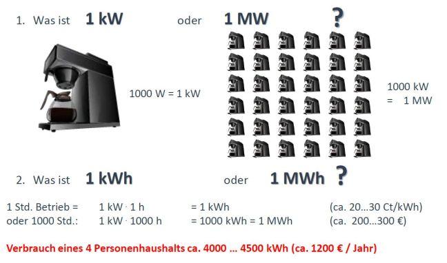 Energie-Leistung